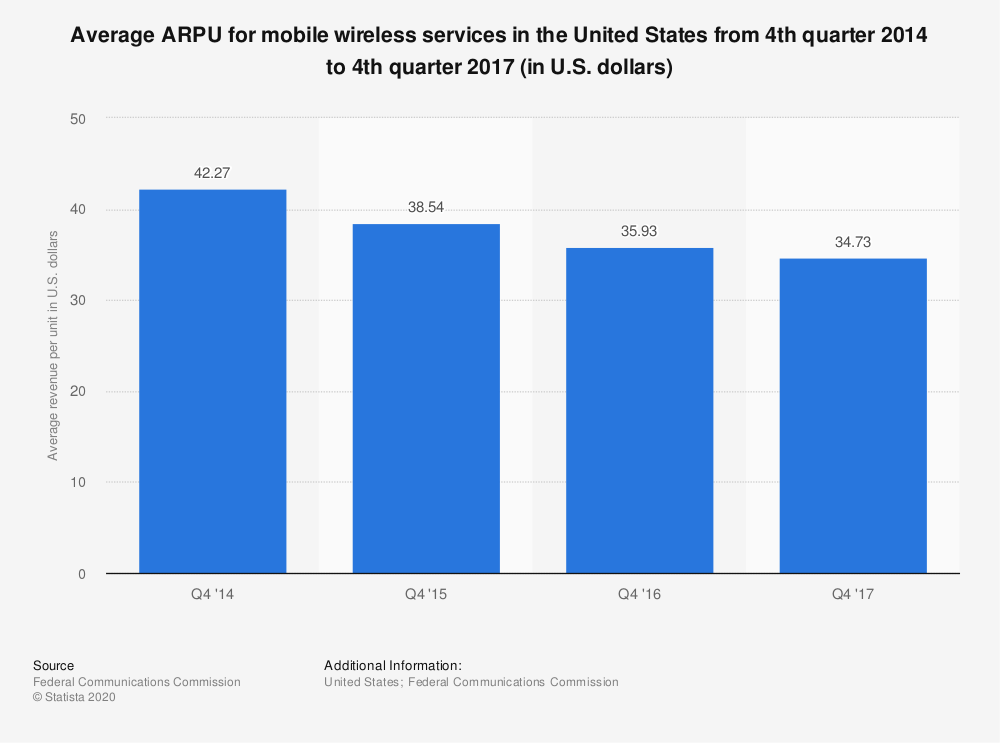 Statistic: Average ARPU for mobile wireless services in the United States from 4th quarter 2014 to 4th quarter 2017 (in U.S. dollars)   Statista