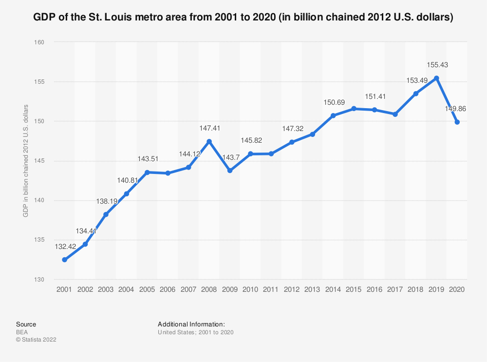 Statistic: GDP of the St. Louis metro area from 2001 to 2019 (in billion chained 2012 U.S. dollars) | Statista