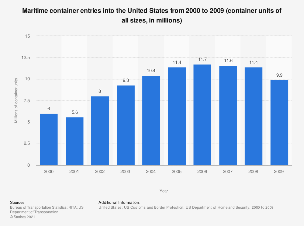 Statistic: Maritime container entries into the United States from 2000 to 2009 (container units of all sizes, in millions)   Statista