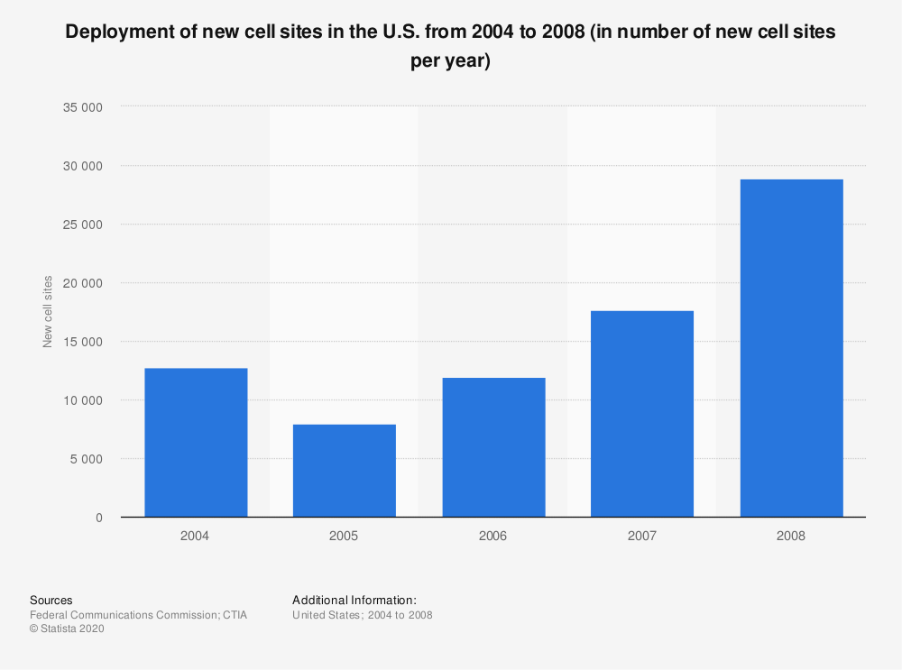 Statistic: Deployment of new cell sites in the U.S. from 2004 to 2008 (in number of new cell sites per year) | Statista