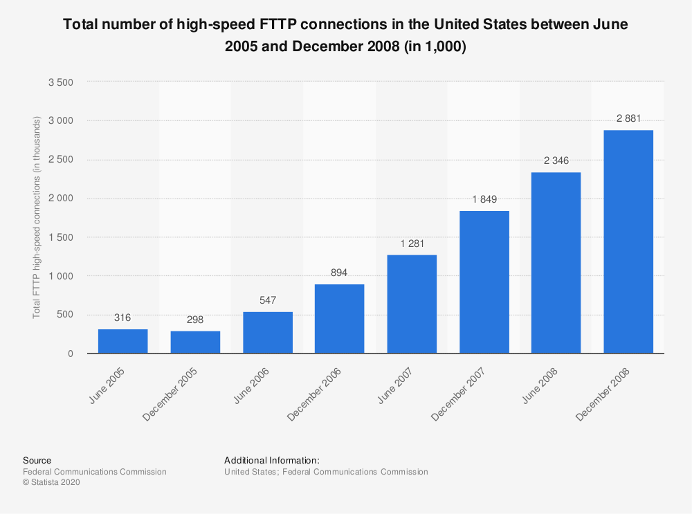 Statistic: Total number of high-speed FTTP connections in the United States between June 2005 and December 2008 (in 1,000) | Statista
