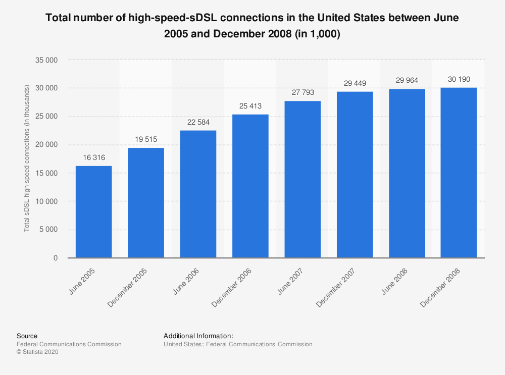 Statistic: Total number of high-speed-sDSL connections in the United States between June 2005 and December 2008 (in 1,000) | Statista