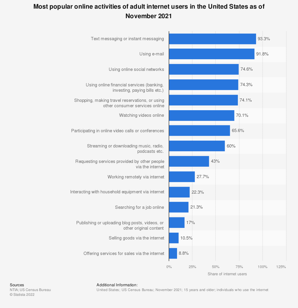 Statistic: Most popular online activities of adult internet users in the United States as of July 2015 | Statista