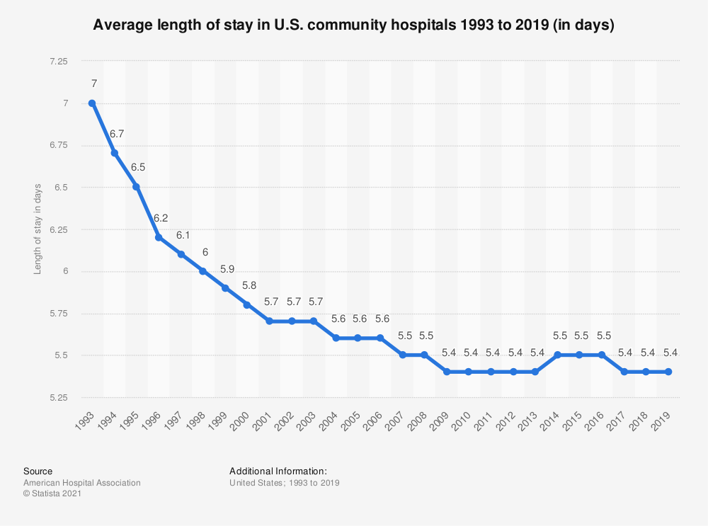 Statistic: Average length of stay in U.S. community hospitals 1993 to 2018 (in days) | Statista