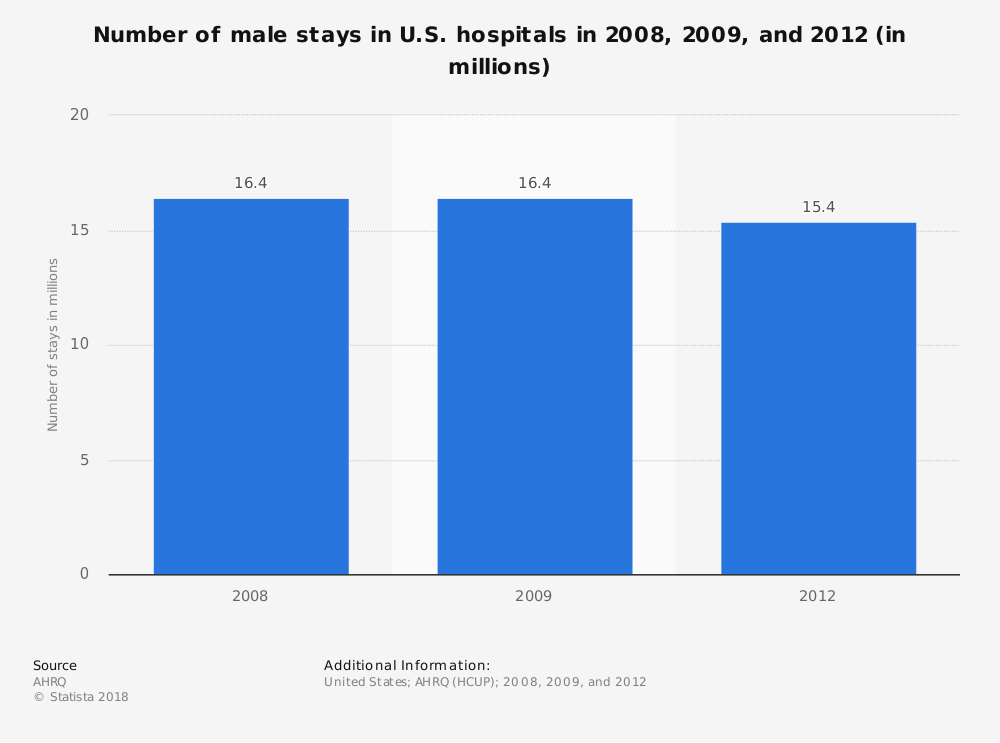 Statistic: Number of male stays in U.S. hospitals in 2008, 2009, and 2012 (in millions) | Statista