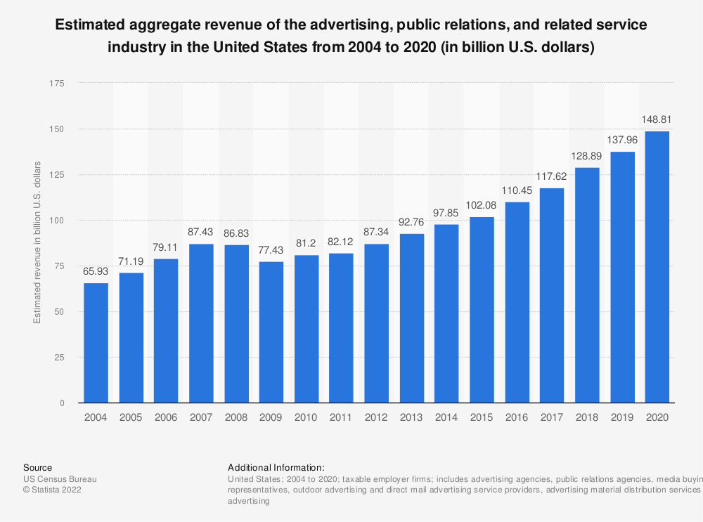 Statistic: Estimated aggregate revenue of the U.S. advertising, public relations, and related service industry from 2004 to 2016 (in billion U.S. dollars) | Statista