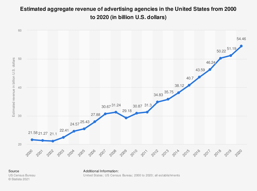 Statistic: Estimated aggregate revenue of U.S. advertising agencies from 2000 to 2017 (in billion U.S. dollars) | Statista