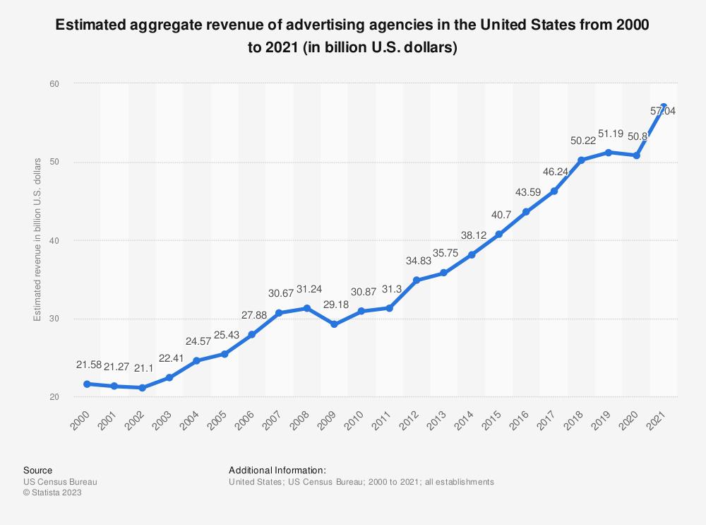 Statistic: Estimated aggregate revenue of U.S. advertising agencies from 2000 to 2018 (in billion U.S. dollars) | Statista