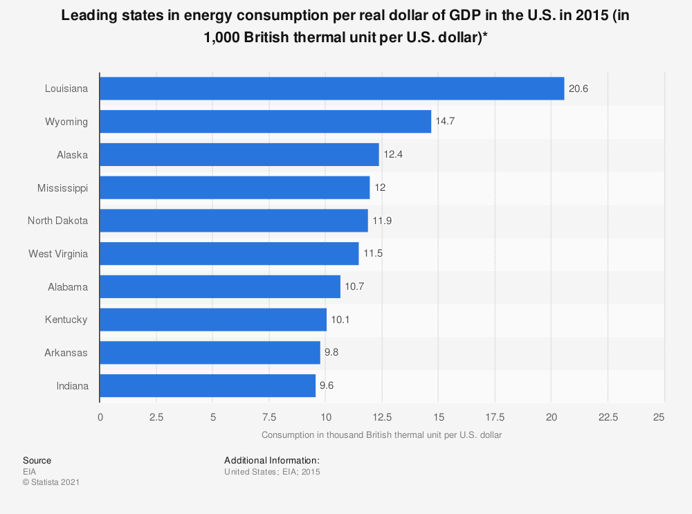 Statistic: Leading states in energy consumption per real dollar of GDP in the U.S. in 2015 (in 1,000 British thermal unit per U.S. dollar)* | Statista
