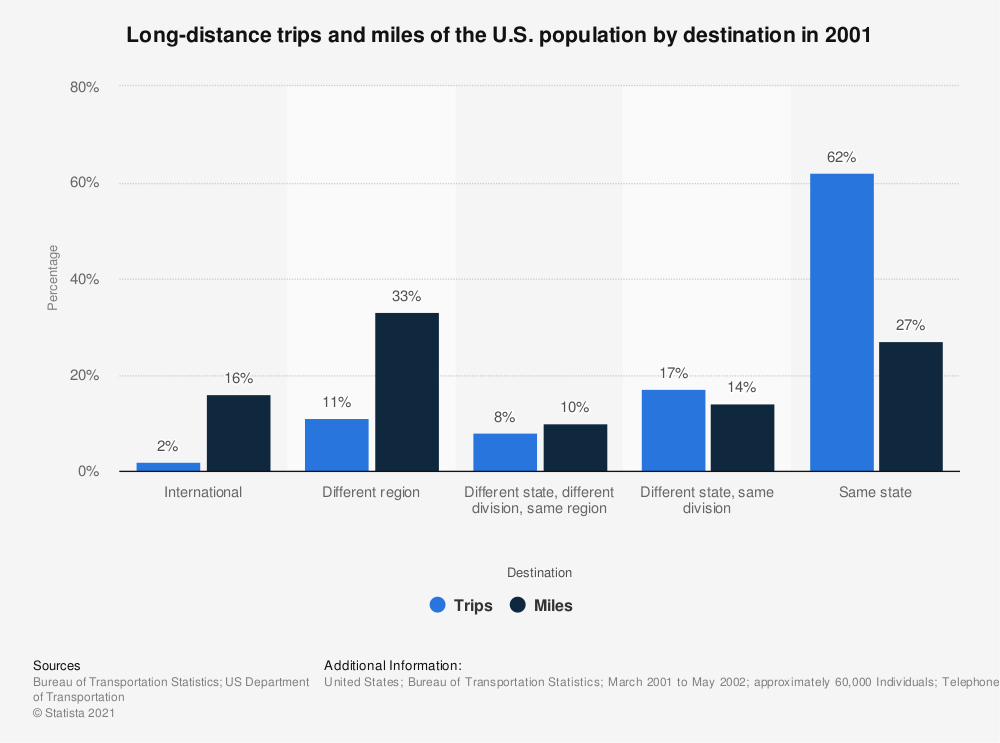Statistic: Long-distance trips and miles of the U.S. population by destination in 2001 | Statista