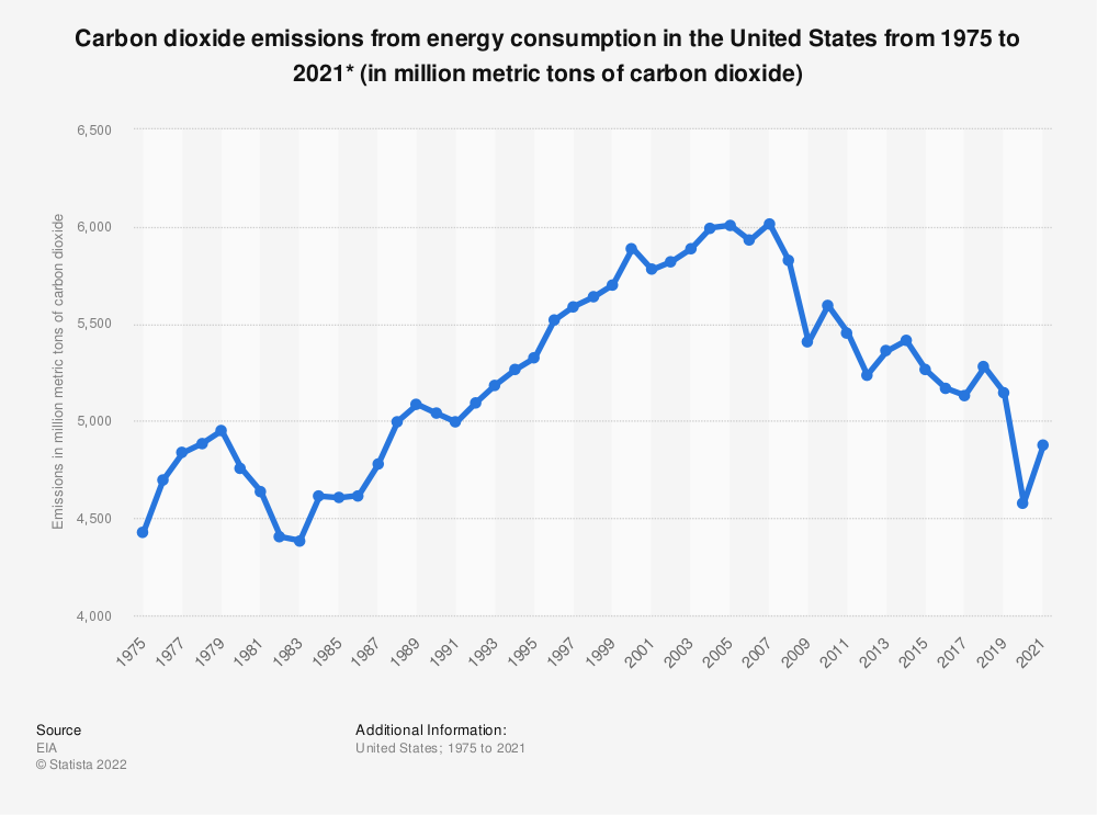 Statistic: Carbon dioxide emissions from energy consumption in the U.S. from 1975 and 2016 (in million metric tons of carbon dioxide)* | Statista