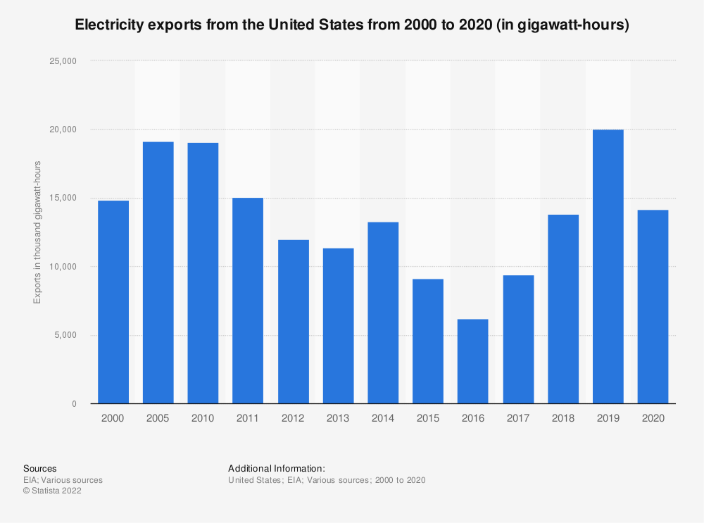 Statistic: Electricity export volume from the United States between 1999 and 2019 (in gigawatt hours) | Statista