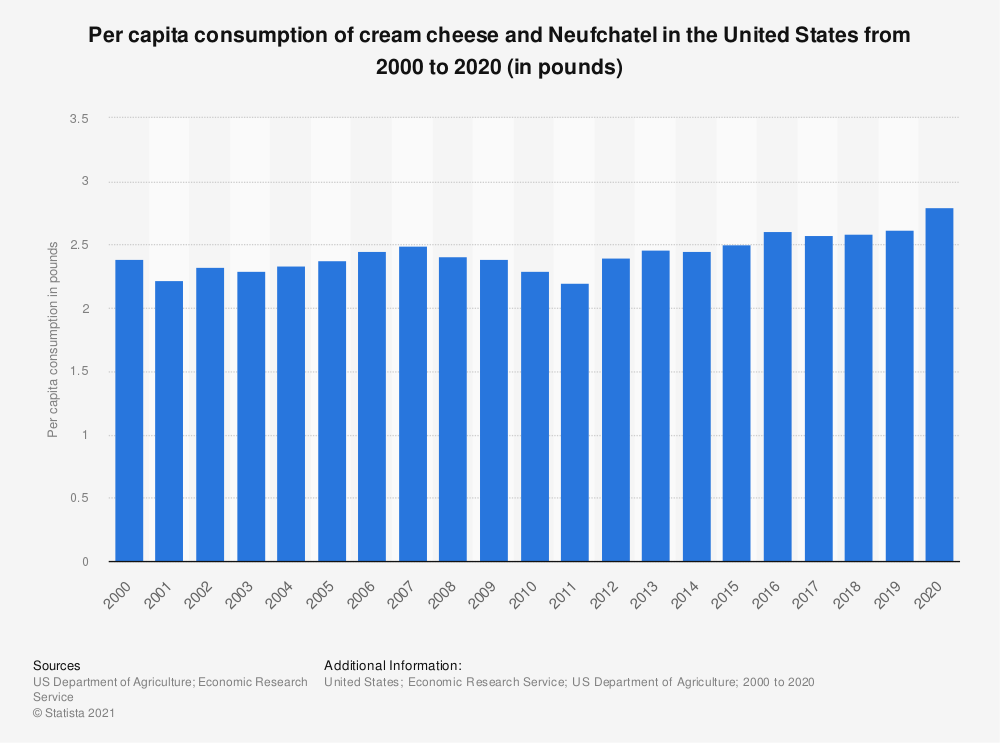 Statistic: Per capita consumption of cream cheese and Neufchatel in the United States from 2000 to 2018 (in pounds) | Statista