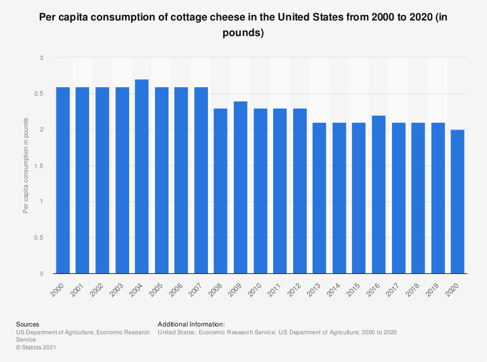 Statistic: Per capita consumption of cottage cheese in the United States from 2000 to 2019 (in pounds) | Statista
