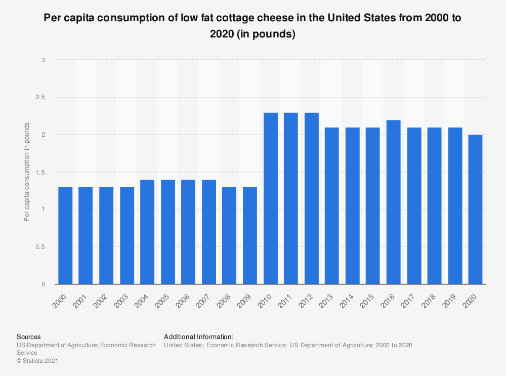 Statistic: Per capita consumption of low fat cottage cheese in the United States from 2000 to 2017 (in pounds) | Statista
