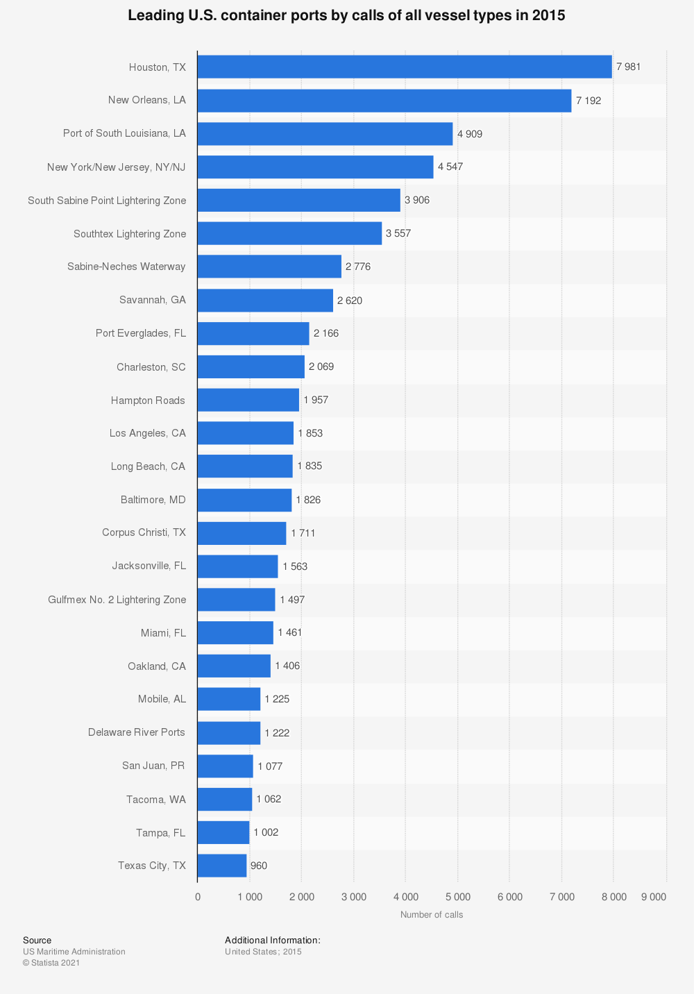 Statistic: Leading U.S. container ports by calls of all vessel types in 2015 | Statista