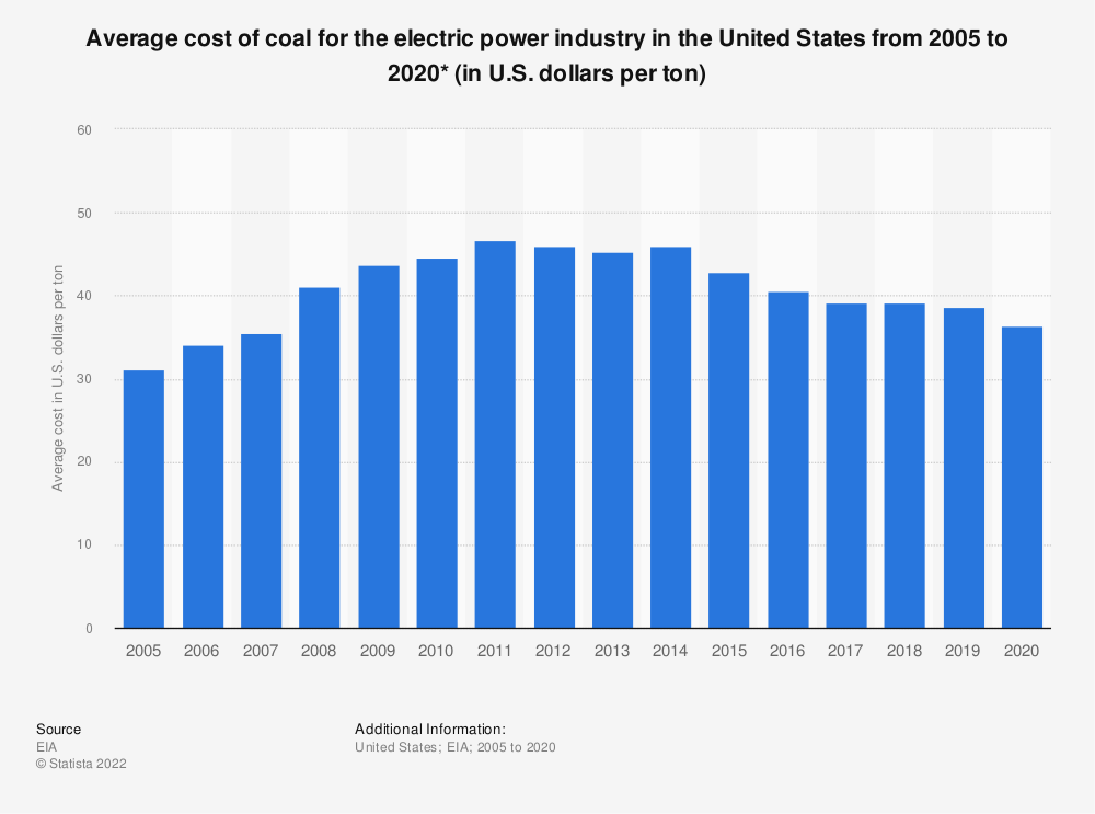 Statistic: Average cost of coal for the electric power industry in the U.S. from 2005 to 2017 (in U.S. dollars per ton) | Statista