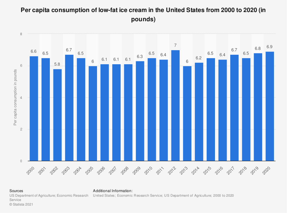 Statistic: Per capita consumption of low-fat ice cream in the United States from 2000 to 2018 (in pounds) | Statista