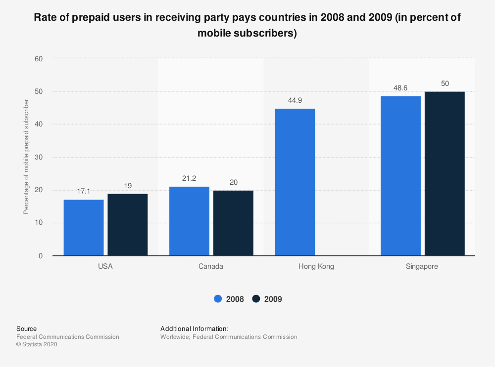 Statistic: Rate of prepaid users in receiving party pays countries in 2008 and 2009 (in percent of mobile subscribers) | Statista