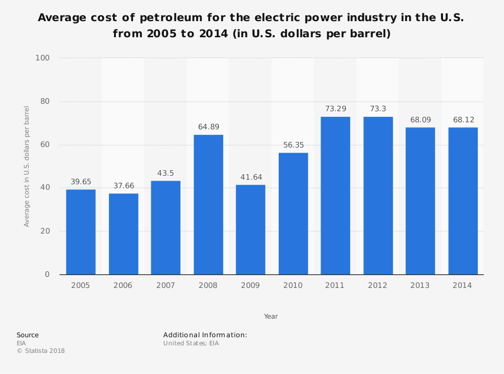Statistic: Average cost of petroleum for the electric power industry in the U.S. from 2005 to 2014 (in U.S. dollars per barrel) | Statista