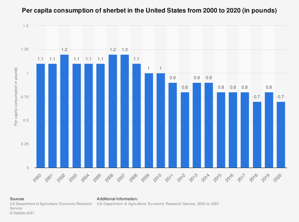Statistic: Per capita consumption of sherbet in the United States from 2000 to 2018 (in pounds) | Statista