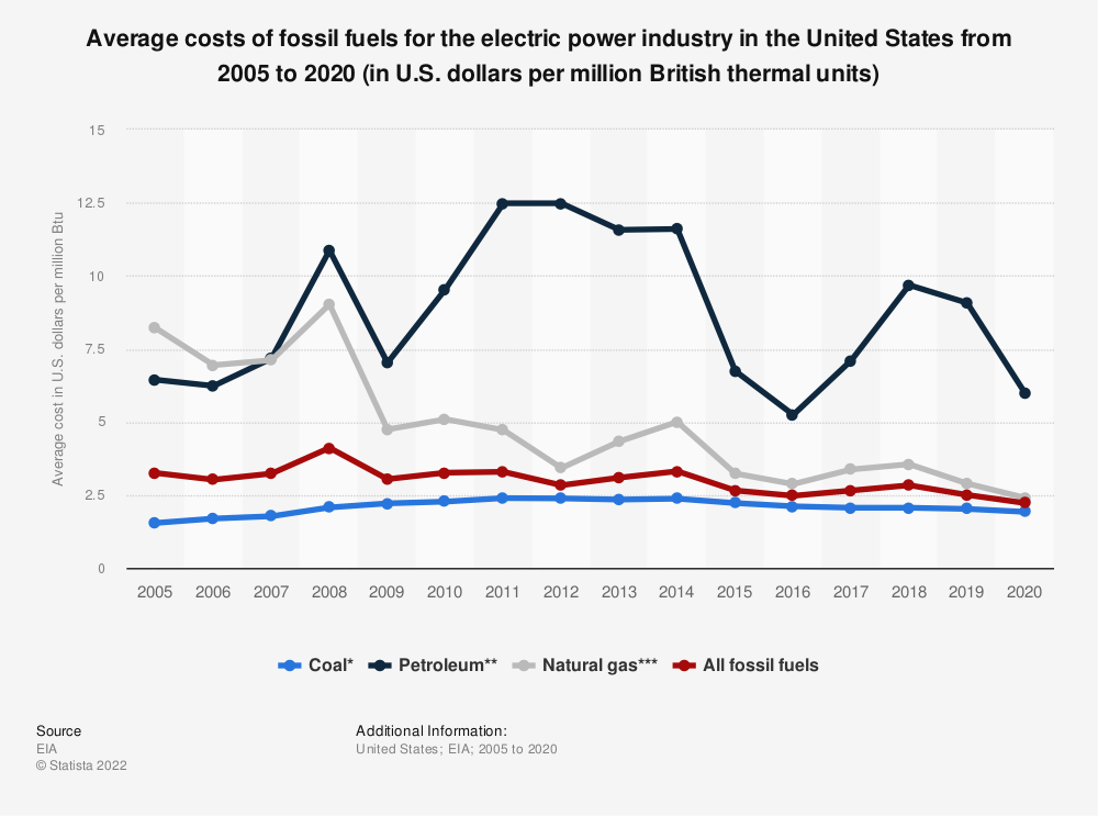 Statistic: Average costs of fossil fuels for the U.S. electric power industry from 2005 to 2016 (in U.S. dollars per million Btu) | Statista