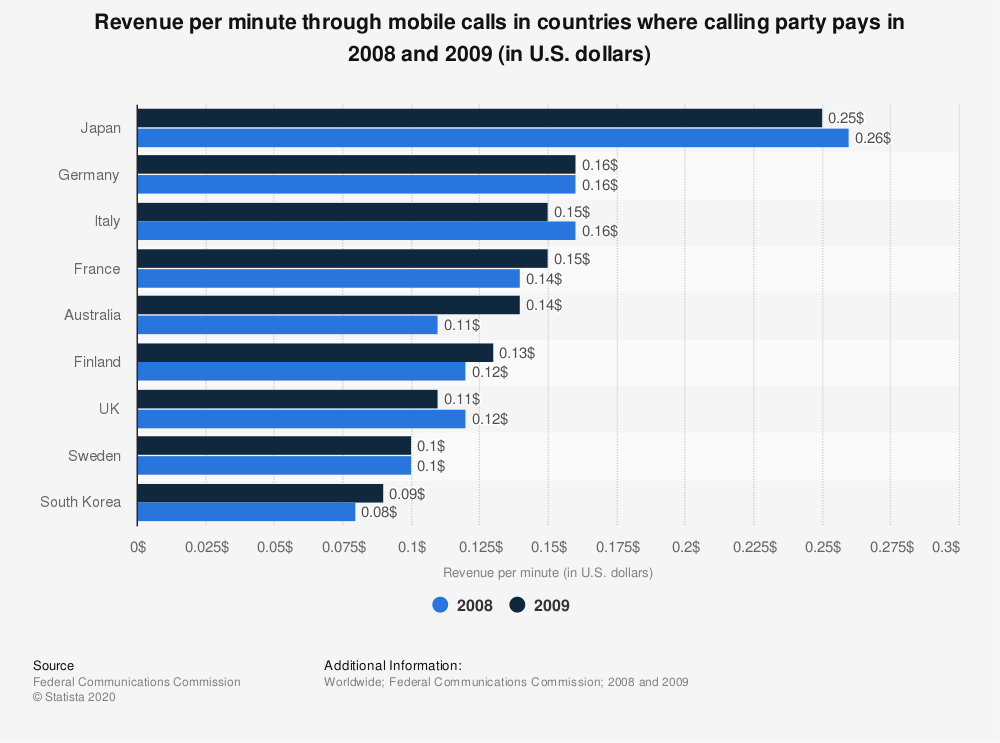 Statistic: Revenue per minute through mobile calls in countries where calling party pays in 2008 and 2009 (in U.S. dollars) | Statista