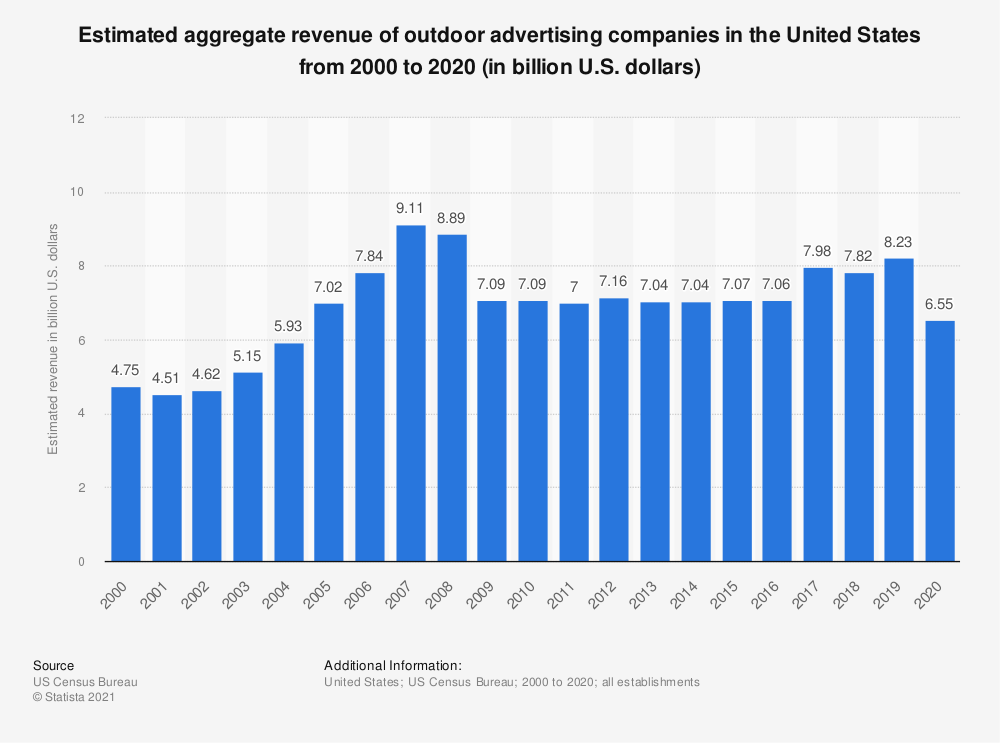 Statistic: Estimated aggregate revenue of U.S. outdoor advertising companies from 2000 to 2018 (in billion U.S. dollars) | Statista