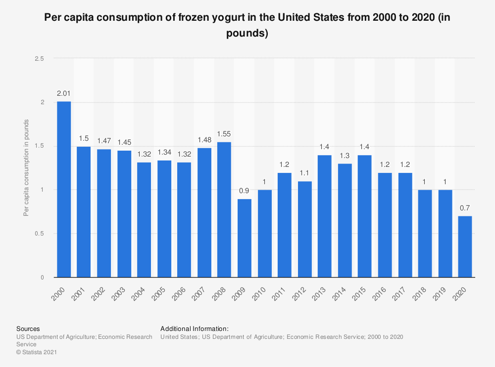 Statistic: Per capita consumption of frozen yogurt in the United States from 2000 to 2017 (in pounds) | Statista