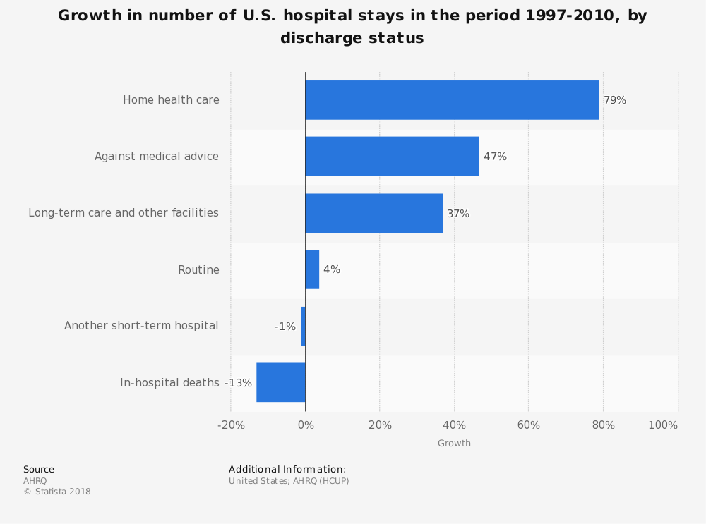 Statistic: Growth in number of U.S. hospital stays in the period 1997-2010, by discharge status | Statista
