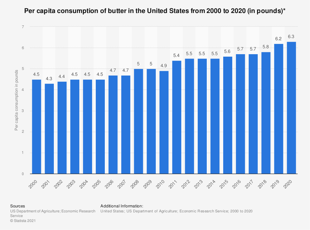 Statistic: Per capita consumption of butter in the United States from 2000 to 2017 (in pounds)* | Statista