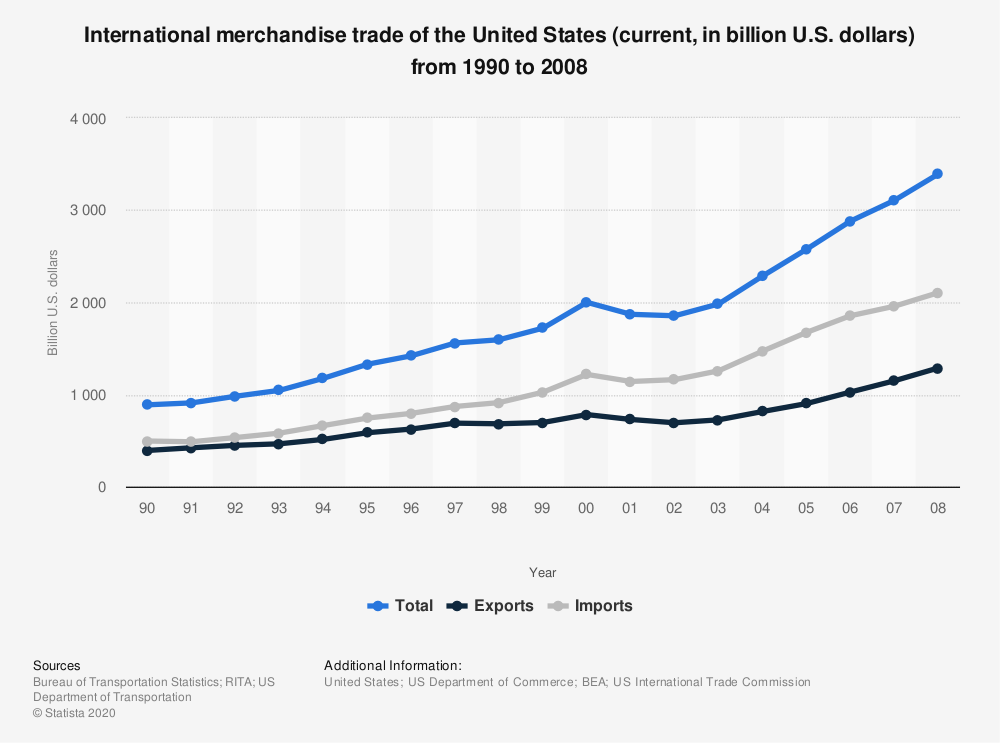 Statistic: International merchandise trade of the United States (current, in billion U.S. dollars) from 1990 to 2008 | Statista