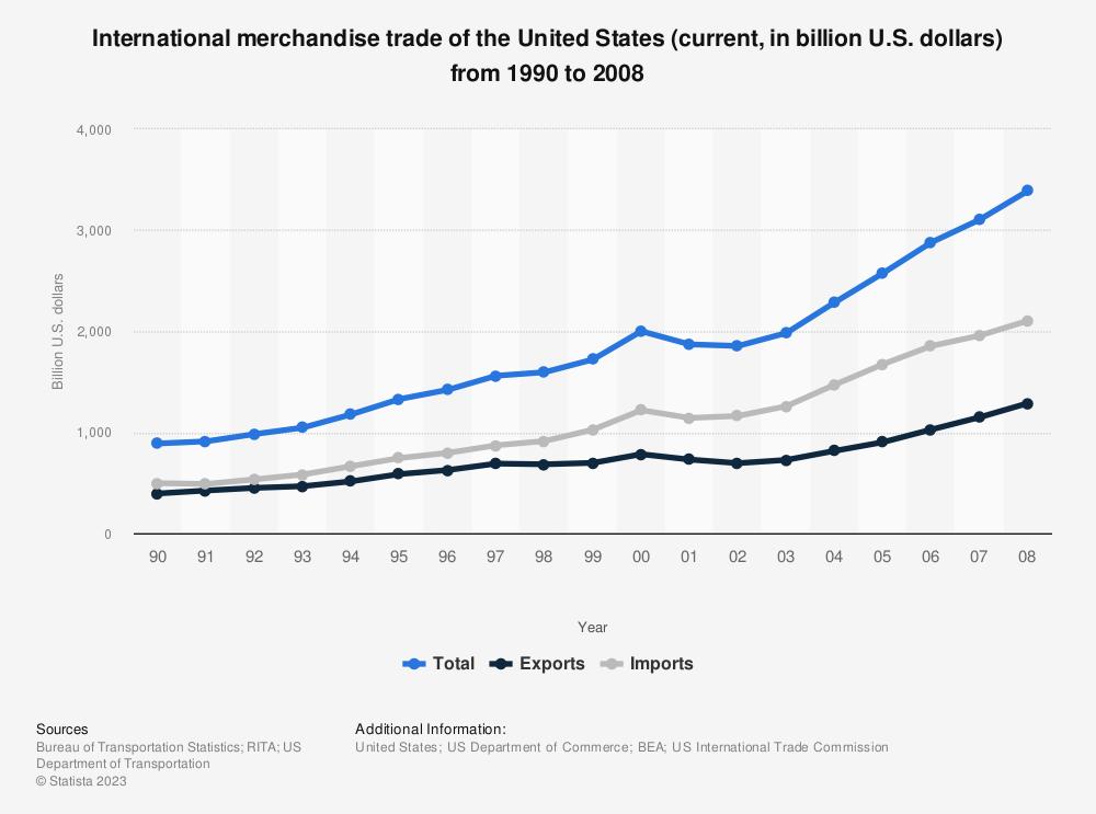 Us international trade data system