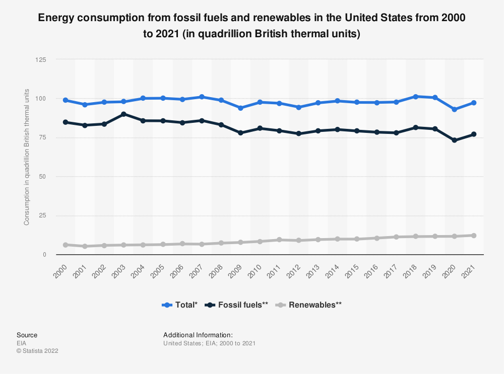 Statistic: Energy consumption from fossil fuels and renewables in the U.S. between 2000 and 2018 (in quadrillion British thermal units) | Statista