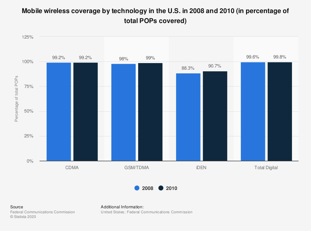 Statistic: Mobile wireless coverage by technology in the U.S. in 2008 and 2010 (in percentage of total POPs covered) | Statista