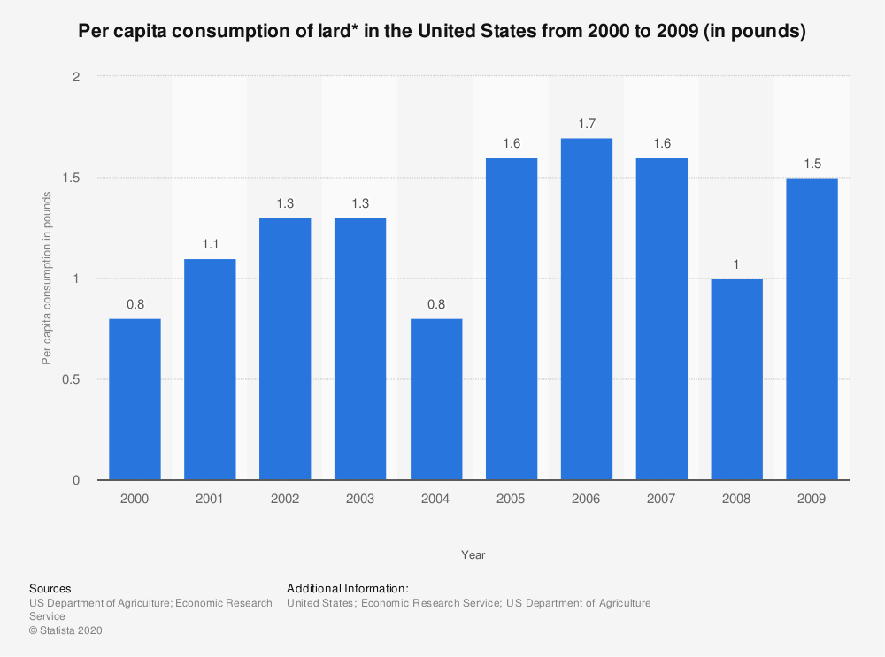 Statistic: Per capita consumption of lard* in the United States from 2000 to 2009 (in pounds) | Statista