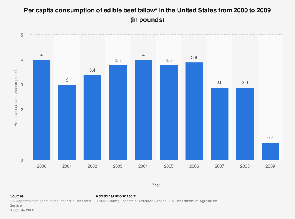 Statistic: Per capita consumption of edible beef tallow* in the United States from 2000 to 2009 (in pounds) | Statista