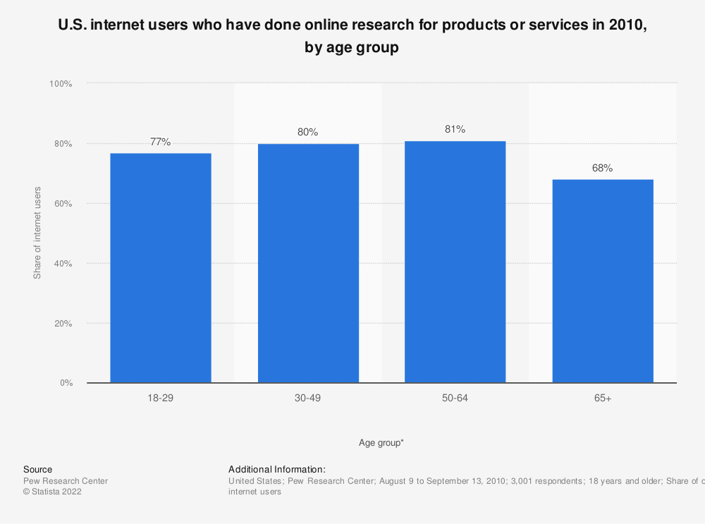 Statistic: U.S. internet users who have done online research for products or services in 2010, by age group | Statista