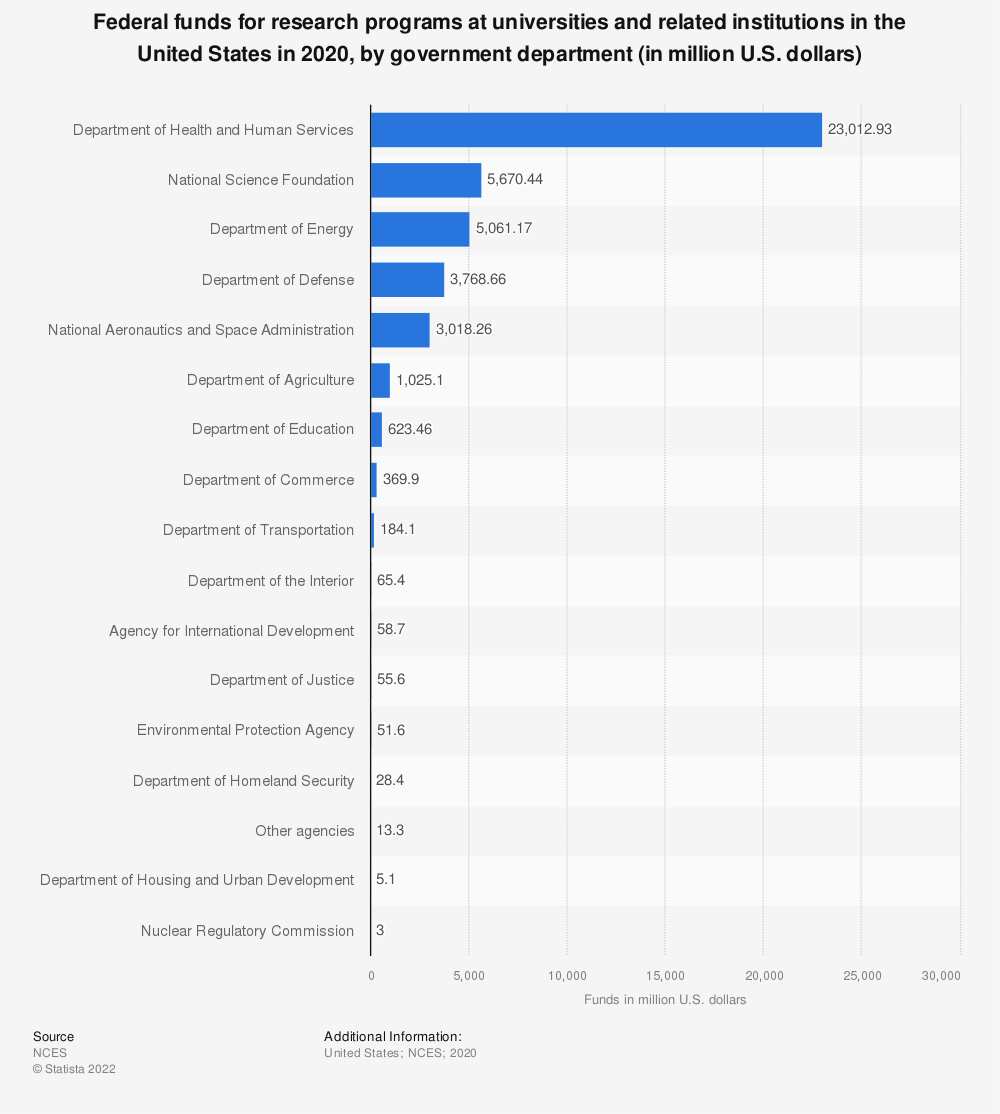 Statistic: Federal funds for research programs at universities and related institutions in the United States in 2018, by government department (in million U.S. dollars)   Statista