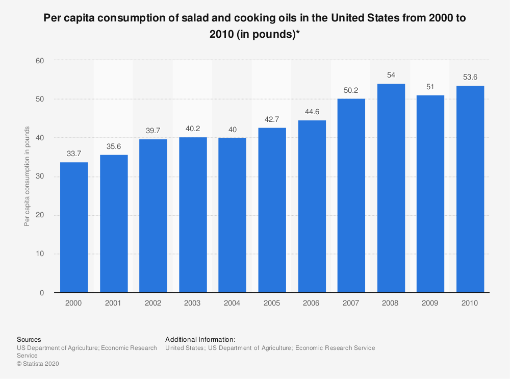 Statistic: Per capita consumption of salad and cooking oils in the United States from 2000 to 2010 (in pounds)* | Statista