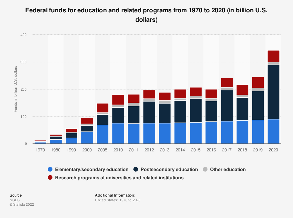 Statistic: Federal funds for education and related programs from 1970 to 2018 (in billion U.S. dollars) | Statista