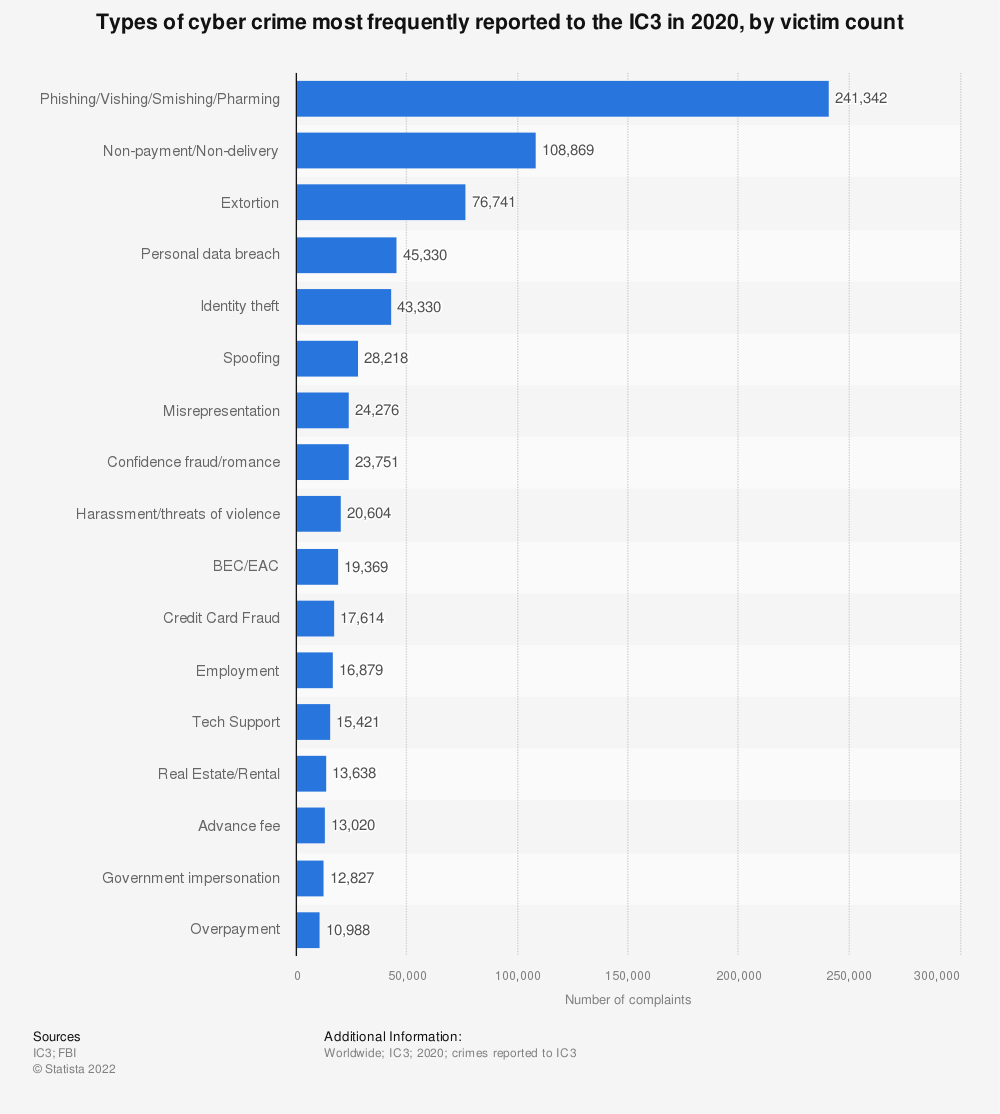 Statistic: Types of cyber crime most frequently reported to the IC3 in 2019, by victim count | Statista