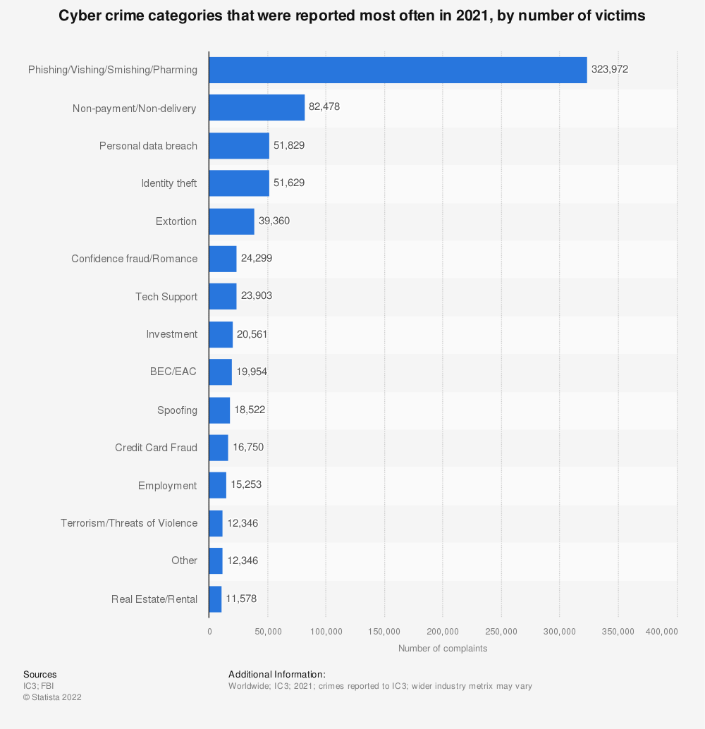 Statistic: Types of cyber crime most frequently reported to the IC3 in 2018, by victim count | Statista