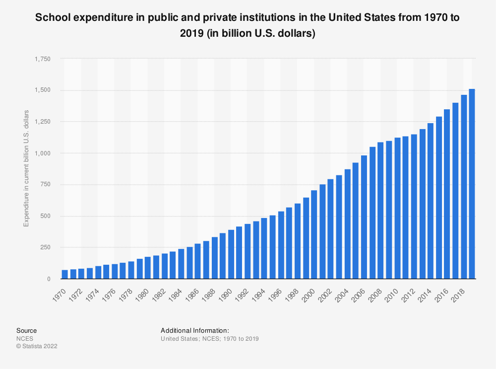 Statistic: School expenditure in public and private institutions in the United States from 1970 to 2017 (in billion U.S. dollars) | Statista