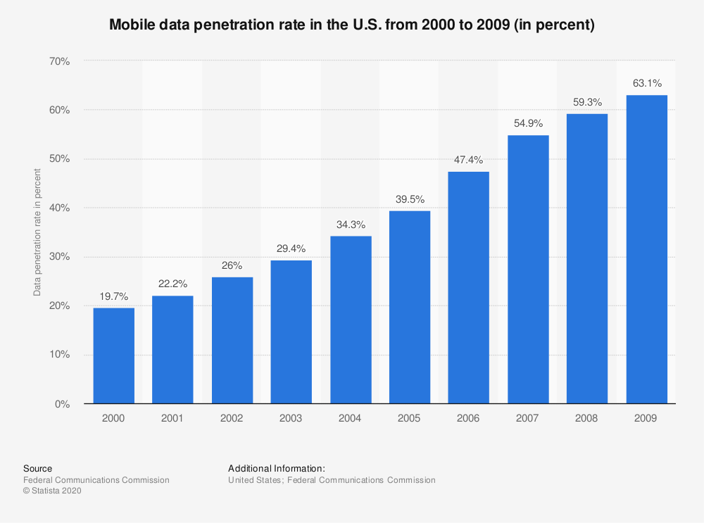 Statistic: Mobile data penetration rate in the U.S. from 2000 to 2009 (in percent) | Statista