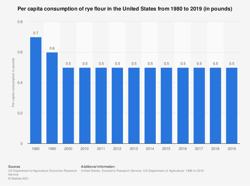 Statistic: Per capita consumption of rye flour in the United States from 2000 to 2015 (in pounds) | Statista