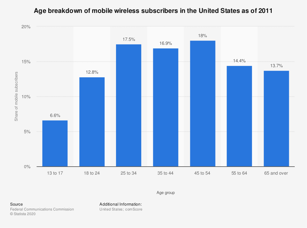 Statistic: Age breakdown of mobile wireless subscribers in the United States as of 2011   Statista