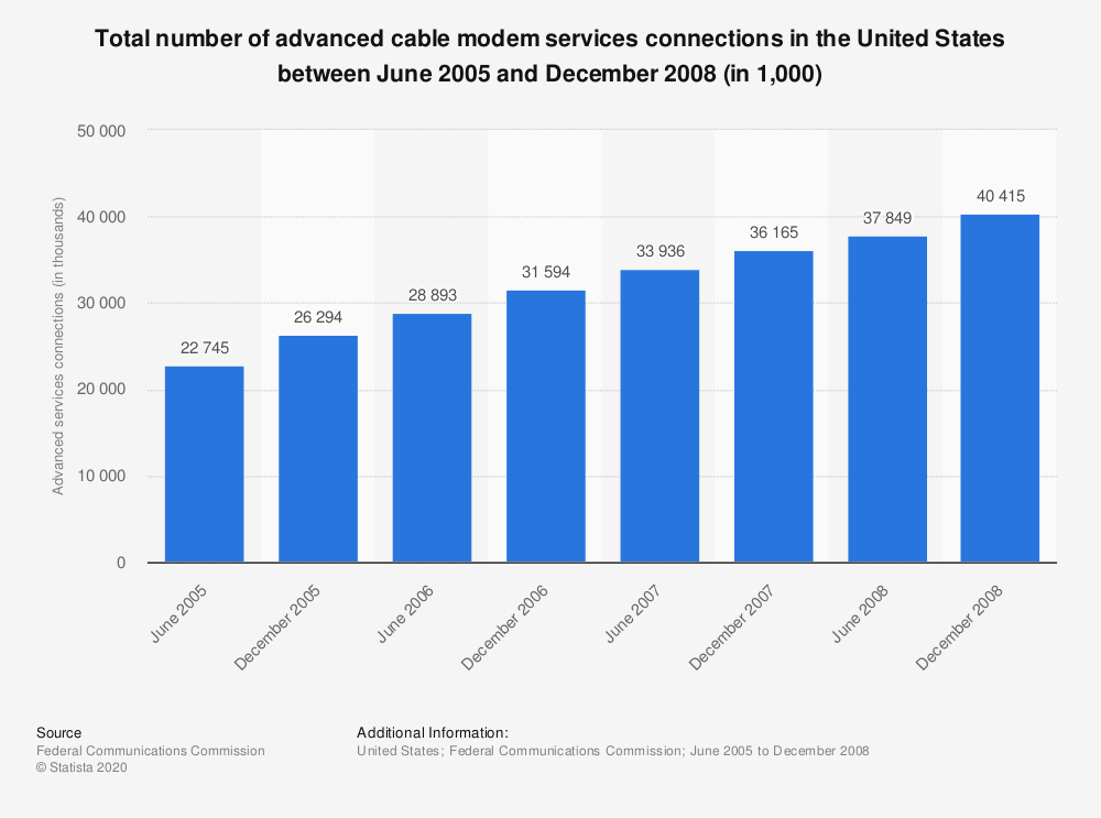 Statistic: Total number of advanced cable modem services connections in the United States between June 2005 and December 2008 (in 1,000) | Statista