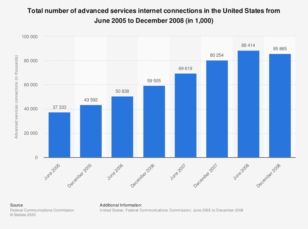 Statistic: Total number of advanced services internet connections in the United States from June 2005 to December 2008 (in 1,000) | Statista
