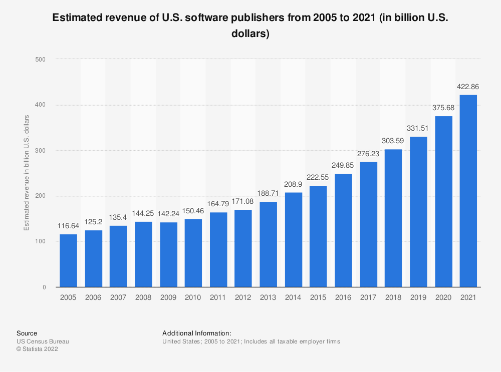 Statistic: Estimated revenue of U.S. software publishers from 2005 to 2018 (in billion U.S. dollars) | Statista